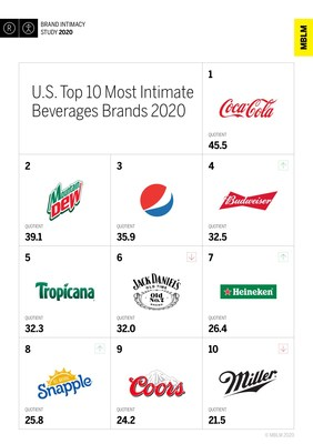 U.S. Top 10 Most Intimate Beverages Brands, According to MBLM's Brand Intimacy 2020 Study