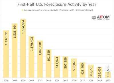 ATTOM Data Solutions First-Half U.S. Foreclosure Activity By Year