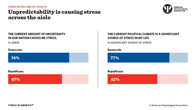 Unpredictability is causing stress across the aisle.