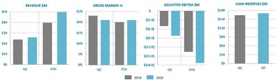 Ballard Reports Q2 2020 Results (CNW Group/Ballard Power Systems Inc.)