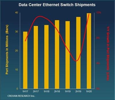Data Center Switch Shipment Trends
