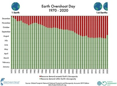 To determine the date of Earth Overshoot Day for each year, Global Footprint Network calculates the number of days of that year that Earth's biocapacity suffices to provide for humanity's Ecological Footprint. The remainder of the year corresponds to global overshoot.