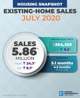 July 2020 Existing Home Sales