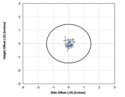 Hawk-Eye Plot of Plate Location Accuracy