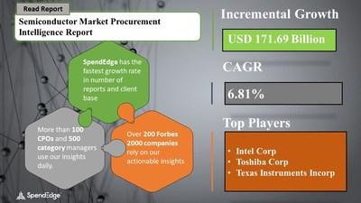 Semiconductor Market Procurement Research Report