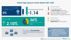 High-pressure Valves Market   Insights on Emerging Trends, Opportunities, and New Product Launches   17,000+ Technavio Research Reports