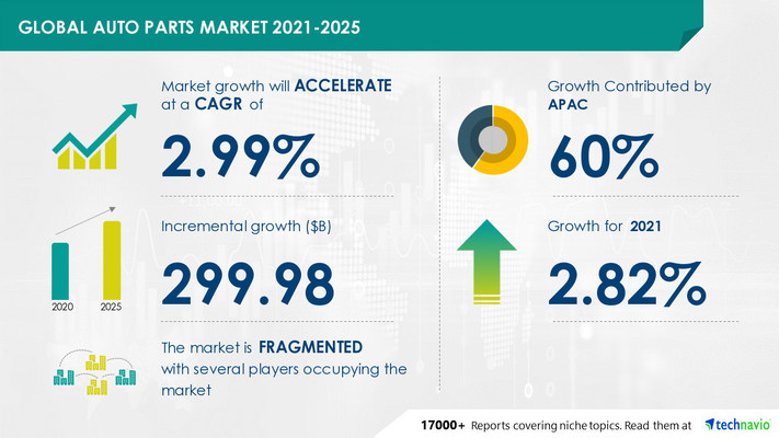 Attractive Opportunities in Auto Parts Market by End-user and Geography - Forecast and Analysis 2021-2025