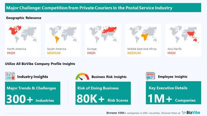 Snapshot of key challenge impacting BizVibe's postal service industry group.