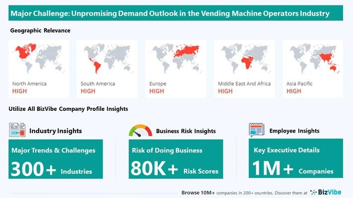 Snapshot of key challenge impacting BizVibe's vending machine operators industry group.