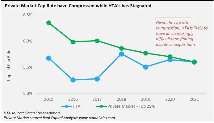 Private Market Cap Rates have Compressed white HTA's has Stagnated (PRNewsfoto/Elliott Investment Management L.P.)