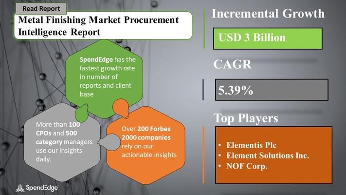 Metal Finishing Market Procurement Research Report