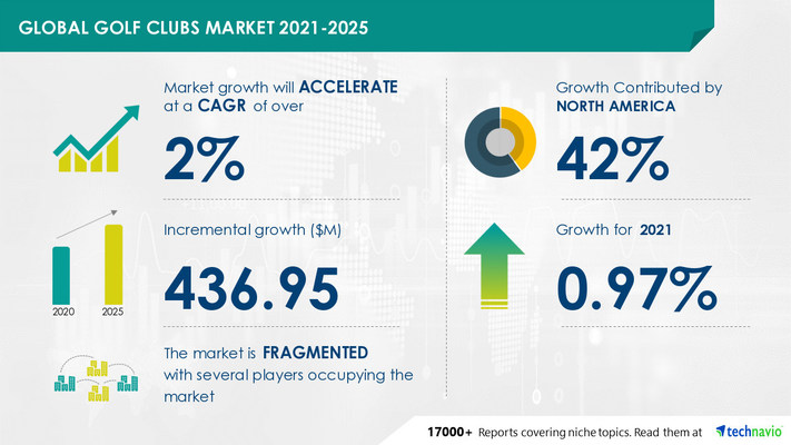 Attractive Opportunities in Golf Clubs Market by Product and Geography - Forecast and Analysis 2021-2025