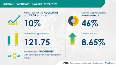 Attractive Opportunities in Healthcare IT Market by Component and Geography - Forecast and Analysis 2021-2025