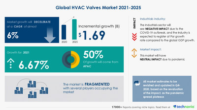 Technavio has announced its latest market research report titled HVAC Valves Market by Type and Geography - Forecast and Analysis 2021-2025