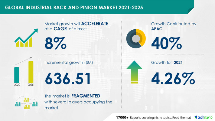 Attractive Opportunities in Industrial Rack and Pinion Market by Application and Geography - Forecast and Analysis 2021-2025