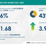 USD 1.68 Bn growth in Ketogenic Diet Market 2021-2025 | Driven by Growing Popularity and Increasing Availability of Ketogenic Products | Technavio