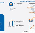 USD 288.50 Million Growth in Jet Fuel Additives Market – Revenue Analysis and Industry Forecast, 2021 to 2025 | Top Most Key Players- BASF SE, Chevron Corp., Cummins Inc., and More | Technavio