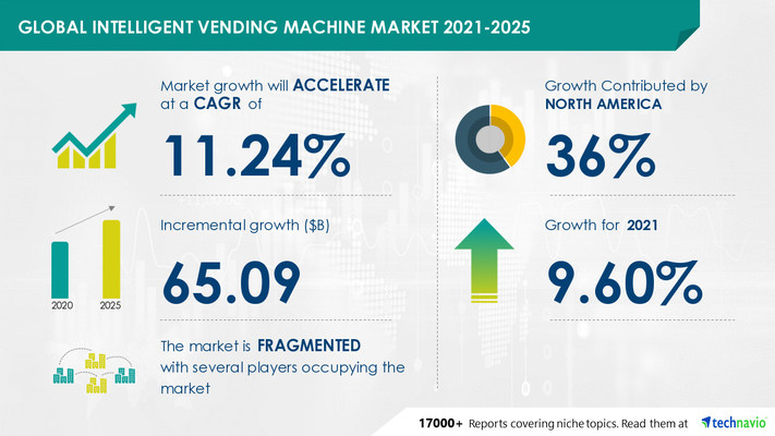 Attractive Opportunities in Intelligent Vending Machine Market by Product, Installation Sites, and Geography - Forecast and Analysis 2021-2025